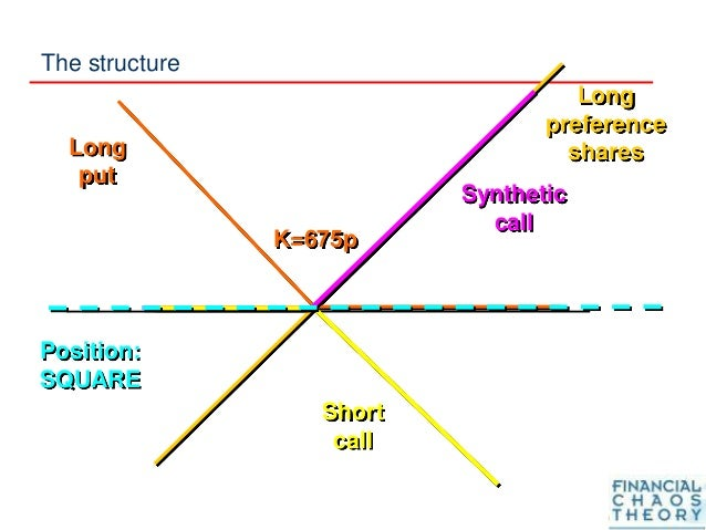 Long preference shares K=675p Long put Synthetic call Short call Position: SQUARE The structure
