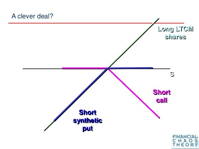 S Long LTCM shares Short call Short synthetic put A clever deal?