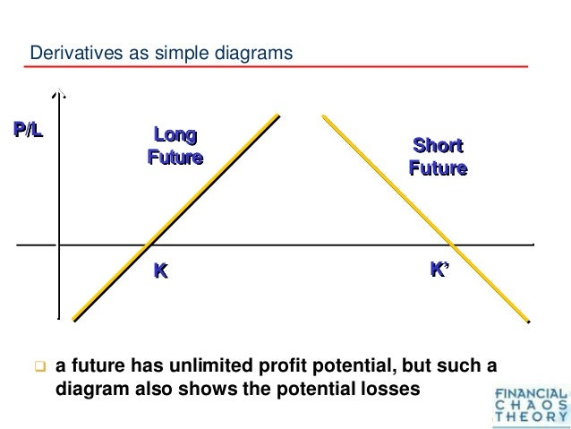 Derivatives as simple diagrams  a future has unlimited profit potential, but such a diagram also shows the potential loss...