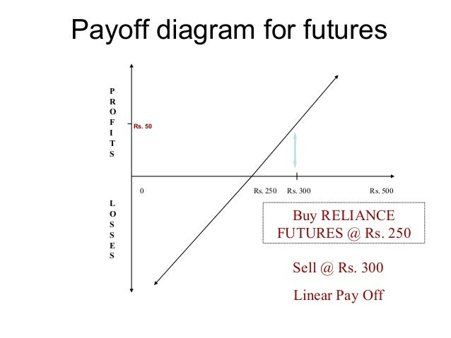 Futures Payoff Diagram Circuit Connection Diagram