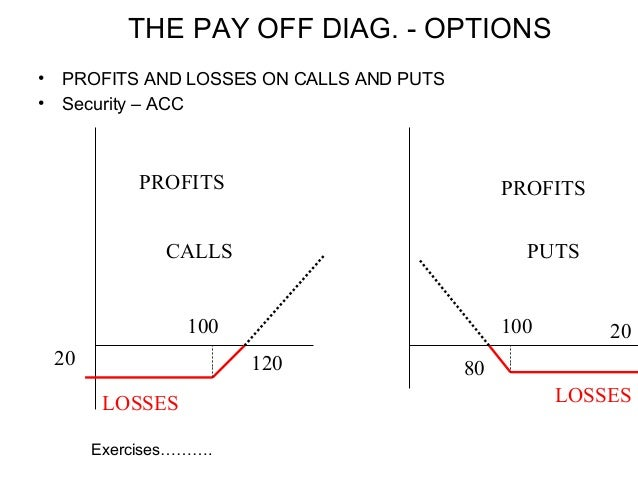 Profit diagram for the buyer of a put option 81c