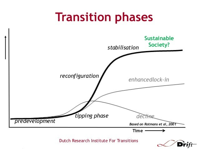 Transitions to Sustainability and the Role of Policy