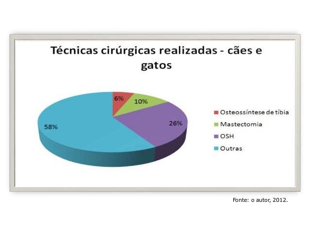 Fonte: o autor, 2012. 1º Dermatologia (~32%); 2º Ortopedia (~9,5%); 3º Oncologia (~7,5%).