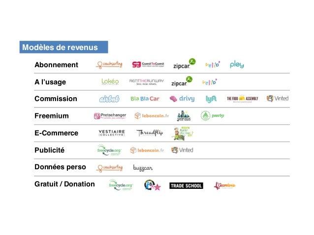 Proposition de valeur  Moins cher  Premium  Frugalité  Consommation responsable  Echanges communautaires  Création de lien...