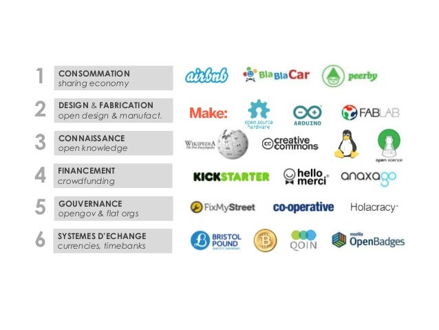 CONSOMMATION  sharing economy  DESIGN & FABRICATION  open design & manufact.  CONNAISSANCE  open knowledge  1  2  3  FINAN...