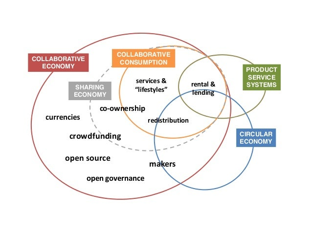 COLLABORATIVE  ECONOMY  PRODUCT  SERVICE  SYSTEMS  COLLABORATIVE  CONSUMPTION  SHARING  ECONOMY  currencies  co-ownership ...