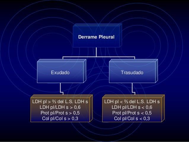 Derrame Pleural Exudado Trasudado LDH pl > ⅔ del L.S. LDH s LDH pl/LDH s > 0,6 Prot pl/Prot s > 0,5 Col pl/Col s > 0,3 LDH...