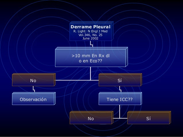 Derrame Pleural R. Light: N Engl J Med Vol.346, No. 25 June 2002 >10 mm En Rx dl o en Eco?? No Sí Observación Tiene ICC?? ...