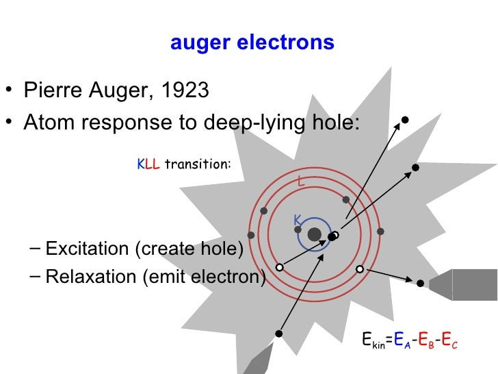 auger electrons <ul><li>Pierre Auger, 1923 </li></ul><ul><li>Atom response to deep-lying hole: </li></ul><ul><ul><li>Excit...