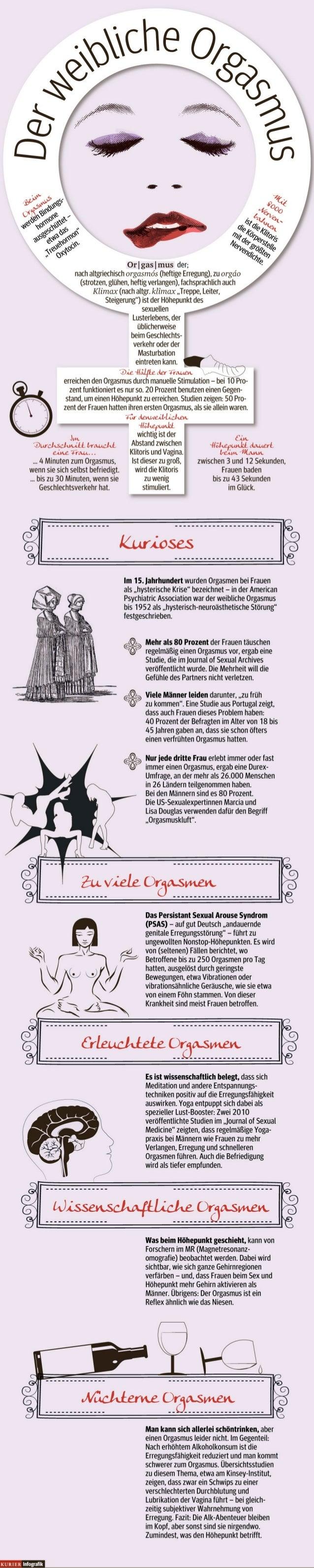 Der weibliche Orgasmus - Infografik