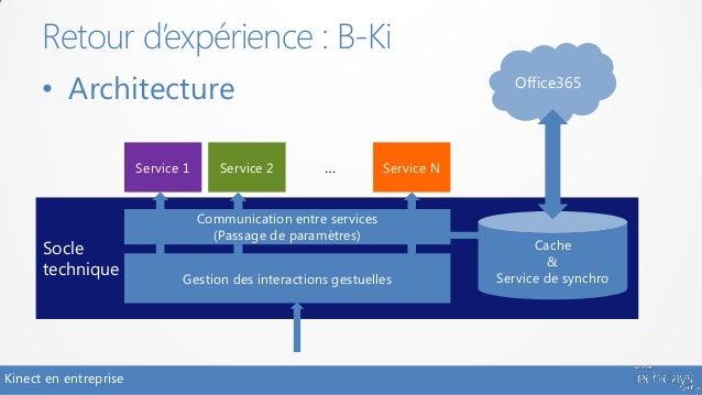 Retour d'expérience : B-Ki      • Architecture                                                             Office365      ...