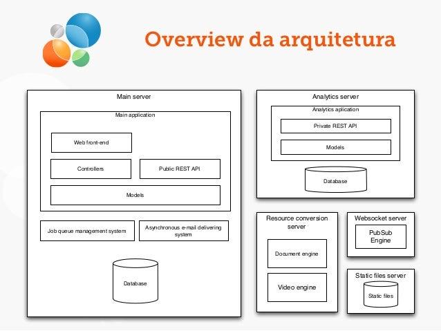 Overview da arquitetura Main server Database Job queue management system Asynchronous e-mail delivering system Analytics s...