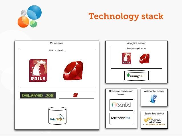 Technology stack Main server Database Analytics server Analytics aplication Main application Resource conversion server Do...