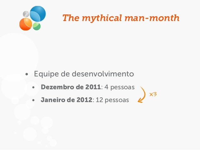 The mythical man-month • Equipe de desenvolvimento • Dezembro de 2011: 4 pessoas • Janeiro de 2012: 12 pessoas x3