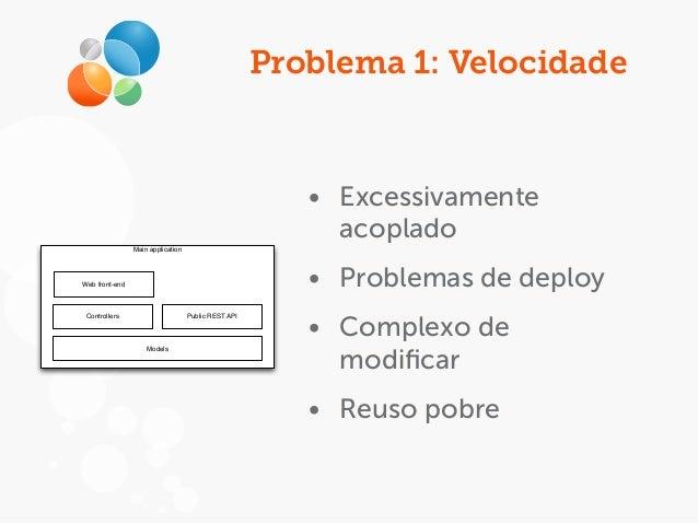 Problema 1: Velocidade Main application Web front-end Public REST API Models Controllers • Excessivamente acoplado • Probl...