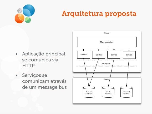 Arquitetura proposta Server Main application Service Server Service Service Service Relational databases Graph database Do...