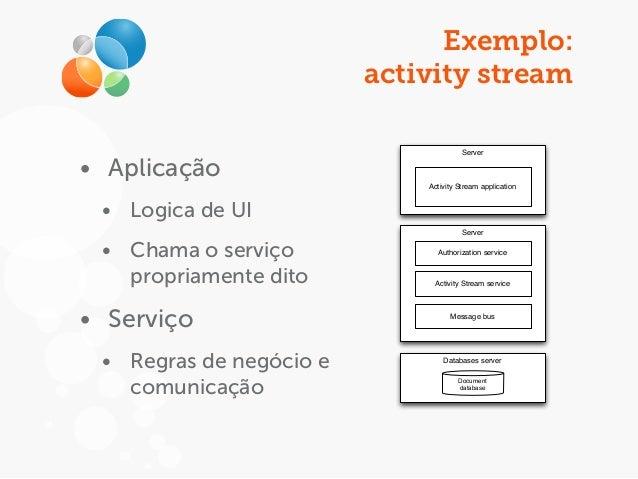 Exemplo: activity stream • Aplicação • Logica de UI • Chama o serviço propriamente dito • Serviço • Regras de negócio e co...