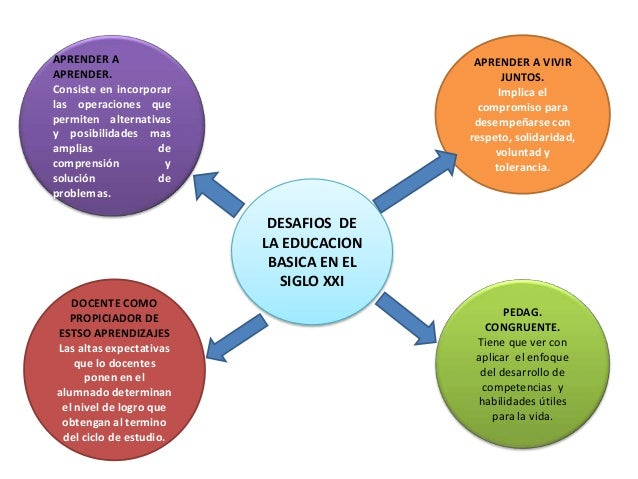 DESAFIOS DE LA EDUCACION BASICA EN EL SIGLO XXI APRENDER A APRENDER. Consiste en incorporar las operaciones que permiten a...