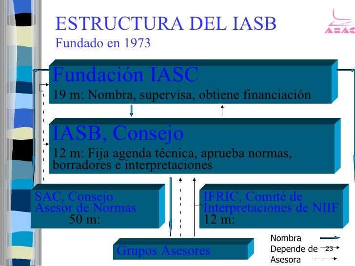 ESTRUCTURA DEL IASB    Fundado en 1973    Fundación IASC   19 m: Nombra, supervisa, obtiene financiación    IASB, Consejo ...