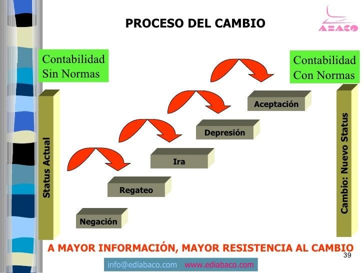 PROCESO DEL CAMBIO   Contabilidad                                                     Contabilidad  Sin Normas            ...