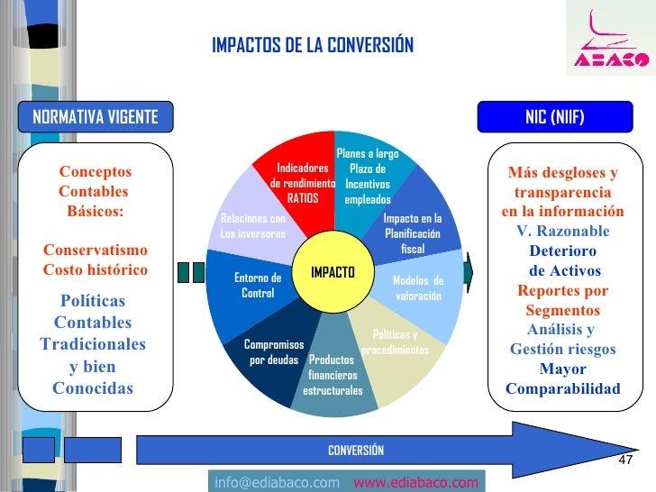 IMPACTOS DE LA CONVERSIÓN   NORMATIVA VIGENTE                                                            NIC (NIIF)       ...