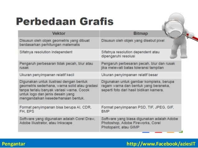 Desain Grafis Ver1 2 Pdf Pengantar Http Www Facebook Aziesit