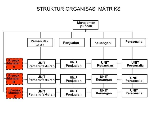 Desain organisasi henry mintzberg