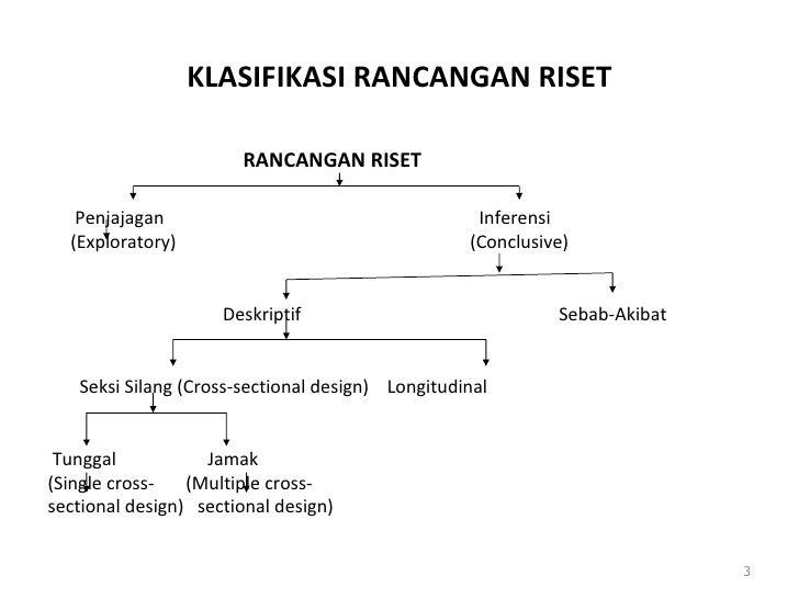 KLASIFIKASI RANCANGAN RISET <ul><ul><li>  RANCANGAN RISET </li></ul></ul><ul><li>  </li></ul><ul><li>Penjajagan      Infer...