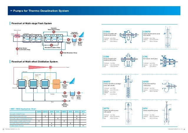 Pumps for Thermo Desalination System  Flowchart of Multi-stage Flash System Seawater Recirculation Pump  Heating Steam  CD...
