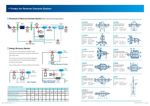Pumps for Reverse Osmosis System  Flowchart of Reverse Osmosis System (With Pressure Exchanger System) Cartridge Filter  F...