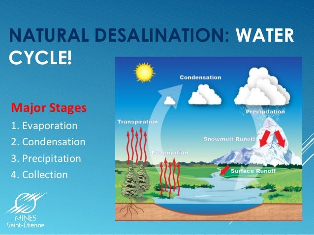 ... desalination water cycle major stages 1 evaporation 2 condensation