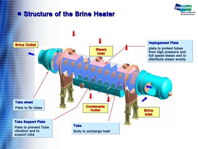 ▣▣ Structure of the Brine HeaterStructure of the Brine Heater Impingement Plate plate to protect tubes from high pressure ...