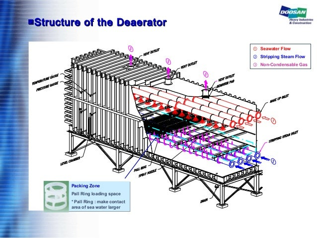 ▣▣Structure of the DeaeratorStructure of the Deaerator ① Seawater Flow ② Stripping Steam Flow ③ Non-Condensable Gas Packin...