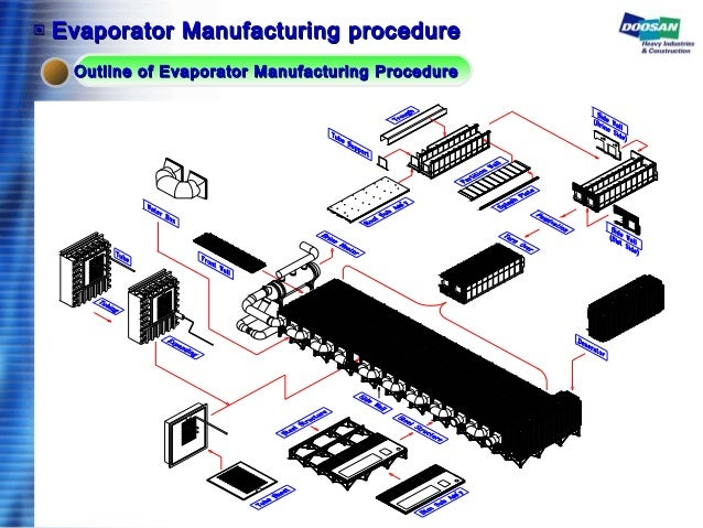 Outline of Evaporator Manufacturing ProcedureOutline of Evaporator Manufacturing Procedure ▣▣ Evaporator Manufacturing pro...