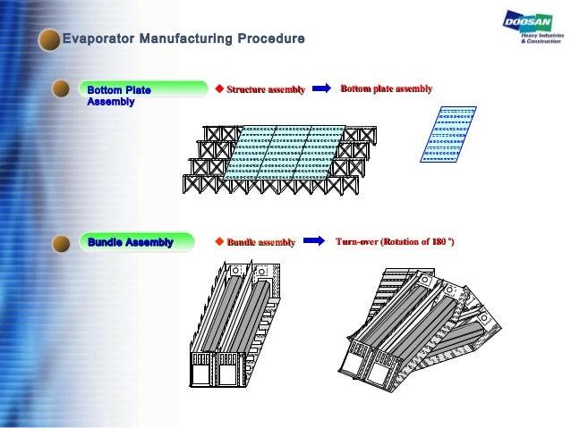 Bottom Plate Assembly Bundle AssemblyBundle Assembly ◆ Structure assemblyStructure assembly Bottom plate assemblyBottom pl...