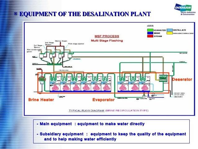 ▣▣ EQUIPMENT OF THE DESALINATION PLANTEQUIPMENT OF THE DESALINATION PLANT - Main equipment : equipment to make water direc...