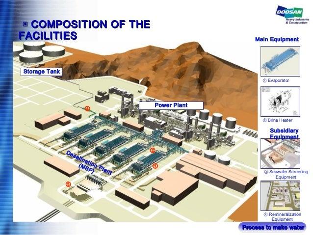 ① Evaporator Power Plant Desalination Plant (MSF) Storage Tank ① ② ④ ② Brine Heater Subsidiary Equipment ③ Seawater Screen...