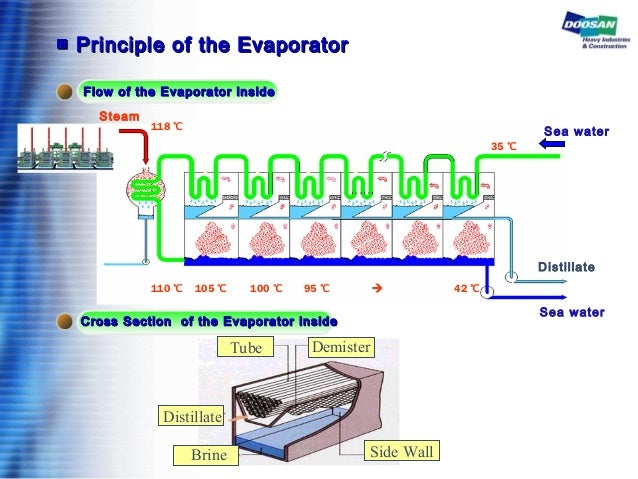 Steam Distillate Sea water Sea water ▣▣ Principle of the EvaporatorPrinciple of the Evaporator Flow of the Evaporator insi...