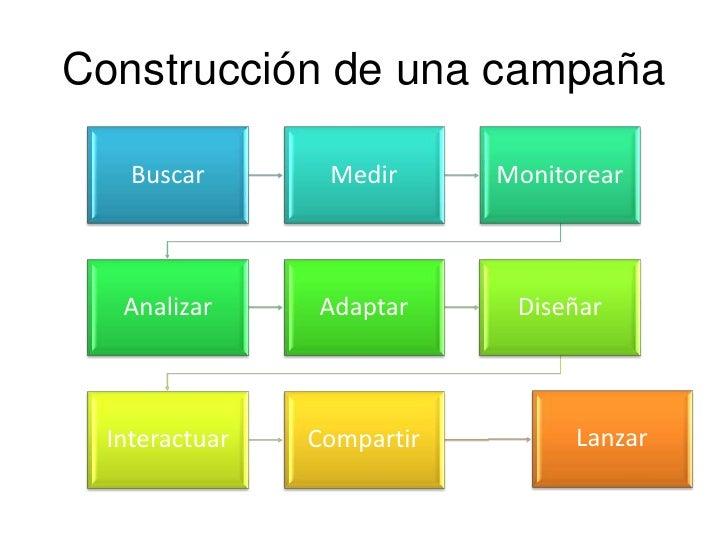 Construcción de una campaña<br />