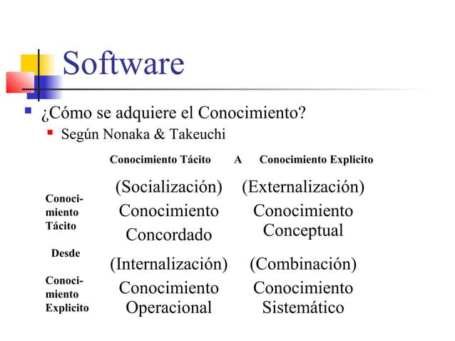 Software  ¿Cómo se adquiere el Conocimiento?  Según Nonaka & Takeuchi (Socialización) Conocimiento Concordado (Externali...