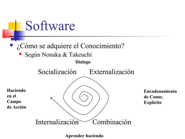 Software  ¿Cómo se adquiere el Conocimiento?  Según Nonaka & Takeuchi Socialización Externalización Internalización Comb...