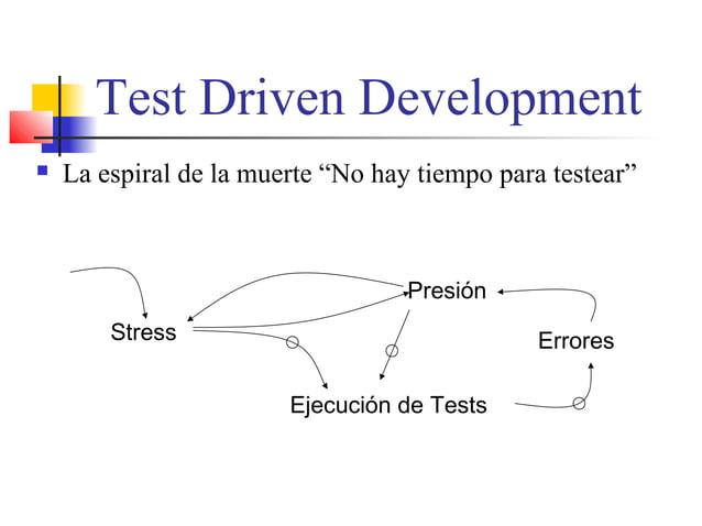 """Test Driven Development Stress Ejecución de Tests  La espiral de la muerte """"No hay tiempo para testear"""" Presión Errores"""