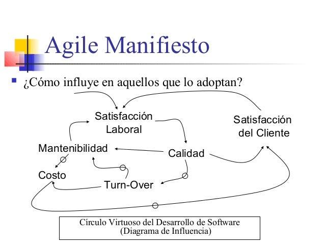 Agile Manifiesto  ¿Cómo influye en aquellos que lo adoptan? Satisfacción Laboral Calidad Turn-Over Mantenibilidad Costo S...