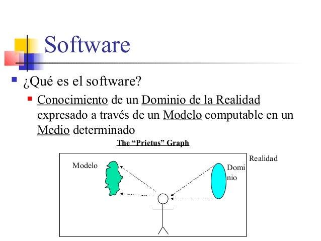 Software  ¿Qué es el software?  Conocimiento de un Dominio de la Realidad expresado a través de un Modelo computable en ...