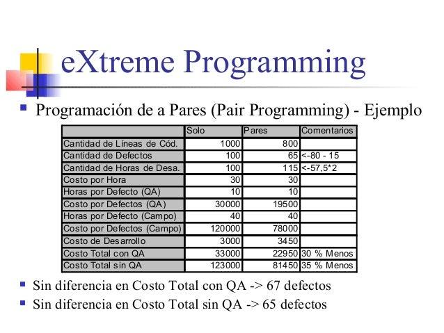 eXtreme Programming  Programación de a Pares (Pair Programming) - Ejemplo Solo Pares Comentarios Cantidad de Líneas de Có...