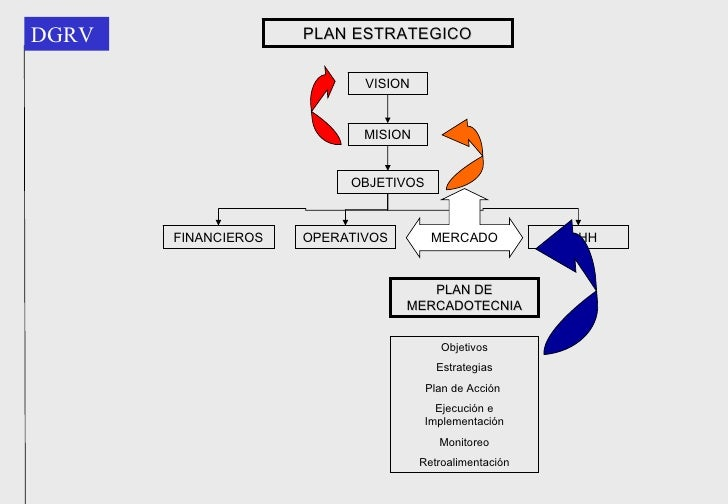 Plan de marketing: la herramienta de gestión empresarial imprescindible.