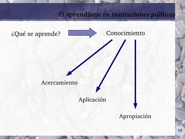 Elaprendizajeeninstitucionespúblicas                                       Conocimiento ¿Quéseaprende?              ...