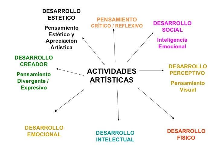 ACTIVIDADES ARTÍSTICAS DESARROLLO EMOCIONAL DESARROLLO INTELECTUAL DESARROLLO FÍSICO DESARROLLO PERCEPTIVO  Pensamiento Vi...