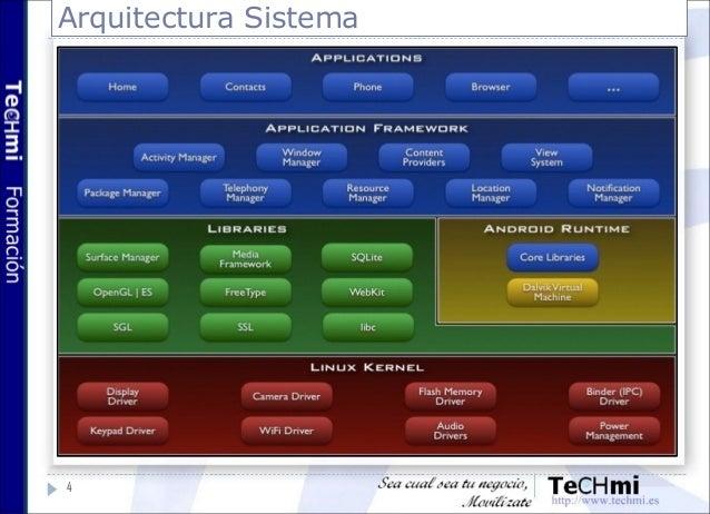 Desarrollo Android 2 Arquitectura Del Sistema