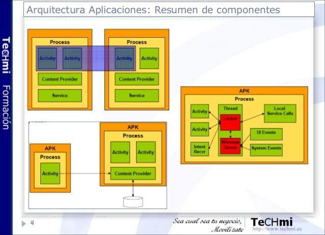 Desarrollo Android 4 Arquitectura De Aplicaci N